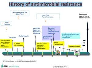 Antibioottiresistenssin historia